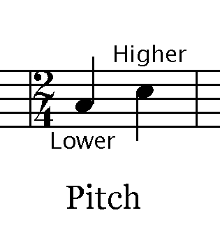 Change the Pitch or the Tempo